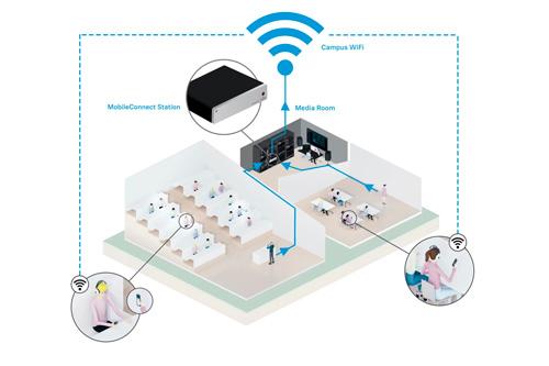Sennheiser MobileConnect, luisterondersteuning via wifi